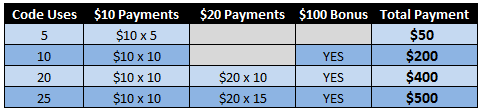 CP Payment Chart